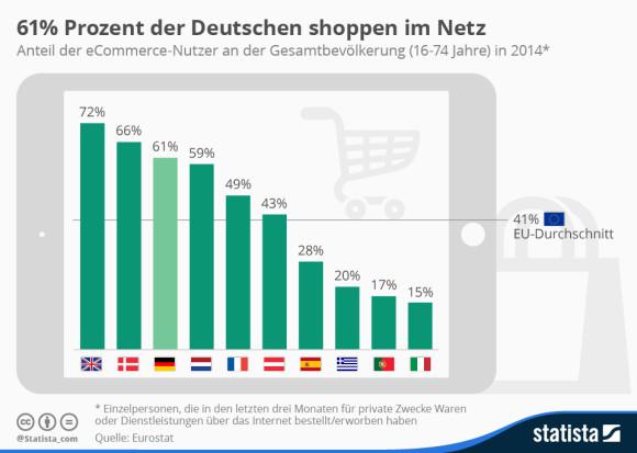 infografik_2310_anteil_der_online_shopper_an_der_gesamtbevoelkerung_n-e1439414189549